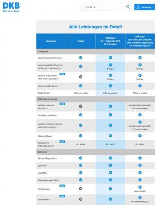 DKB-Cash 2017: Deutsche Kreditbank mit neuen Girokonto-Konditionen