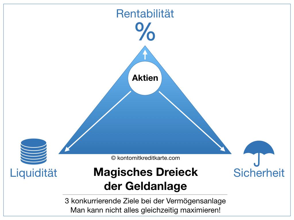 Magisches Dreieck der Geldanlage Aktien