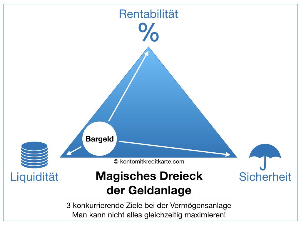 Magisches Dreieck der Geldanlage Bargeld