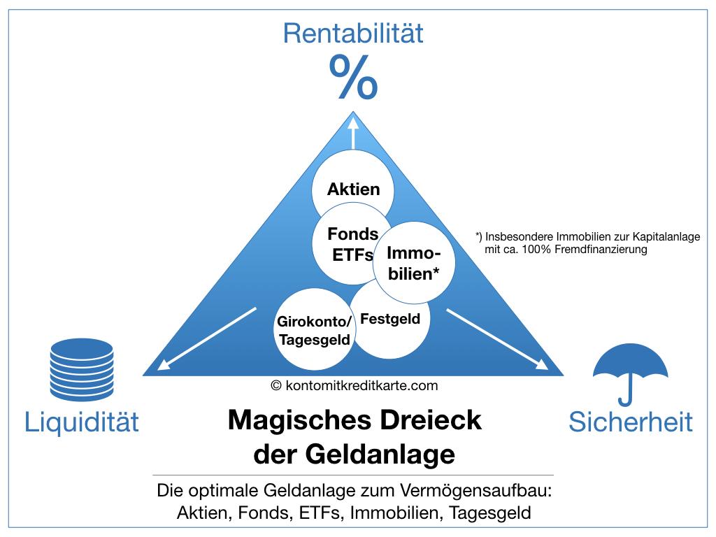 Magisches Dreieck der Geldanlage Diversifikation