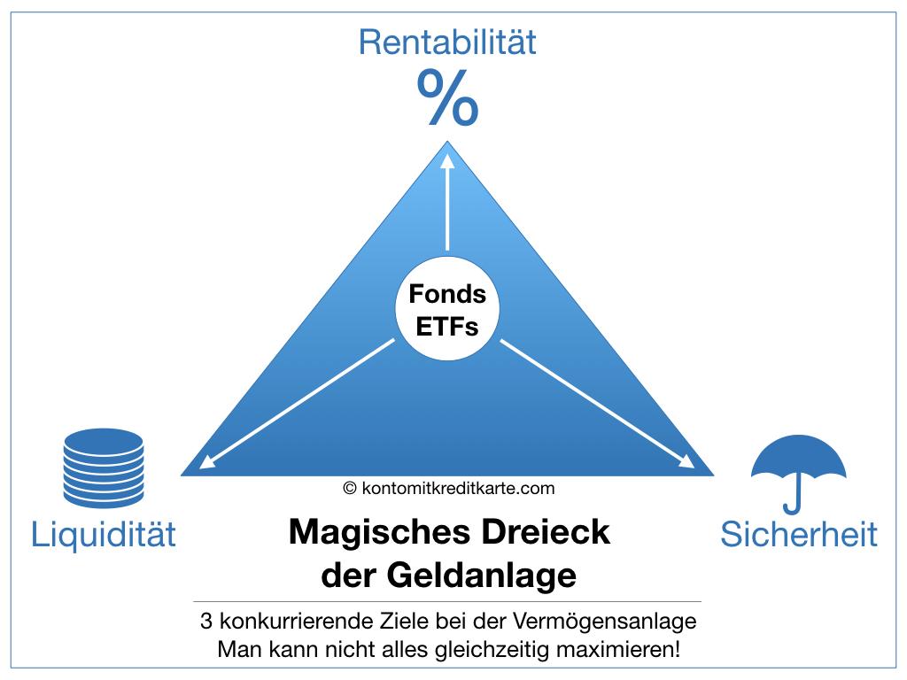 Magisches Dreieck der Geldanlage Fonds ETFs