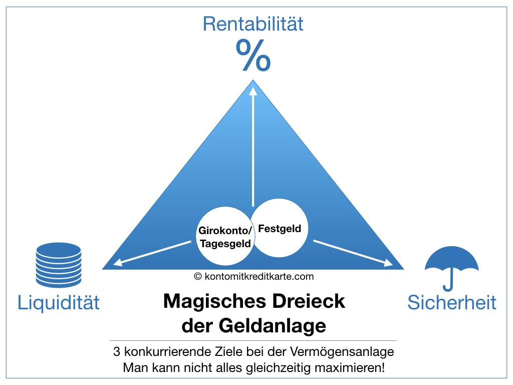 Magisches Dreieck der Geldanlage Girokonto Tagesgeld Festgeld