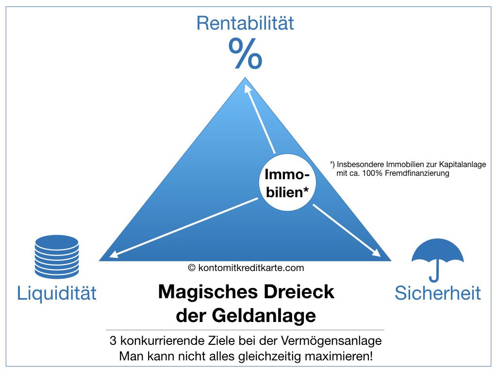 Magisches Dreieck der Geldanlage Immobilien