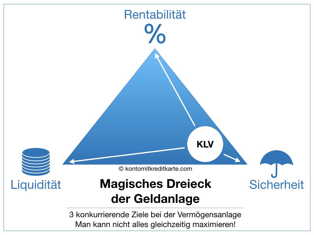 Magisches Dreieck der Geldanlage KLV Kapitalbildende Lebensversicherung