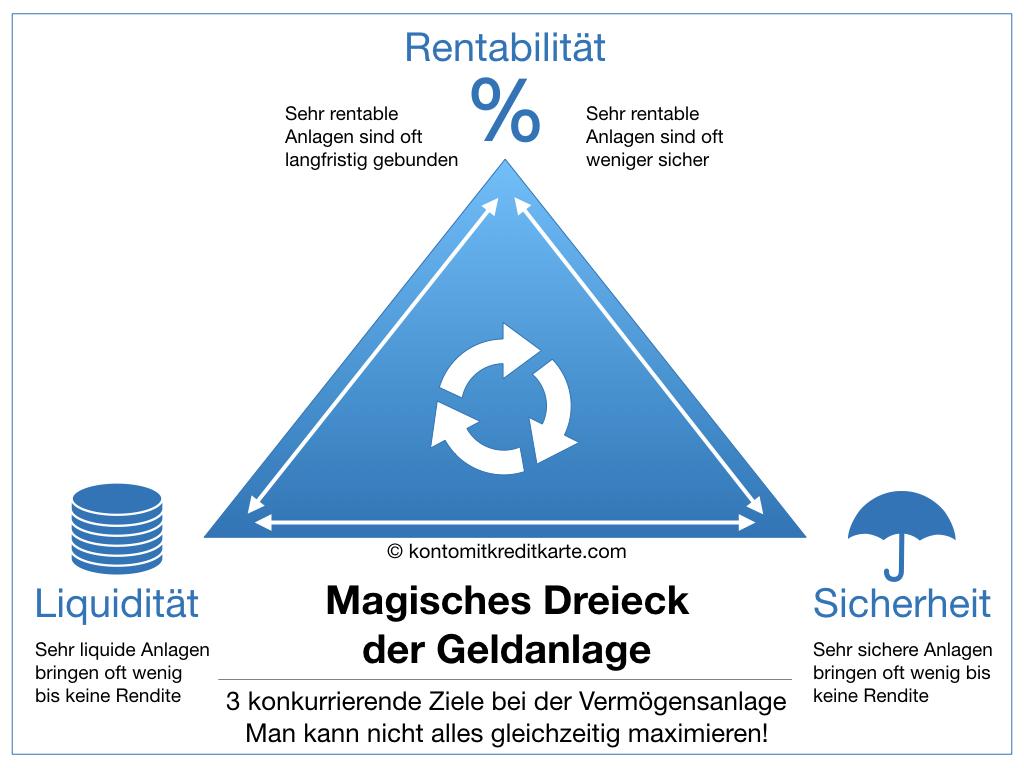 Magisches Dreieck der Geldanlage Rentabilität Sicherheit Liquidität