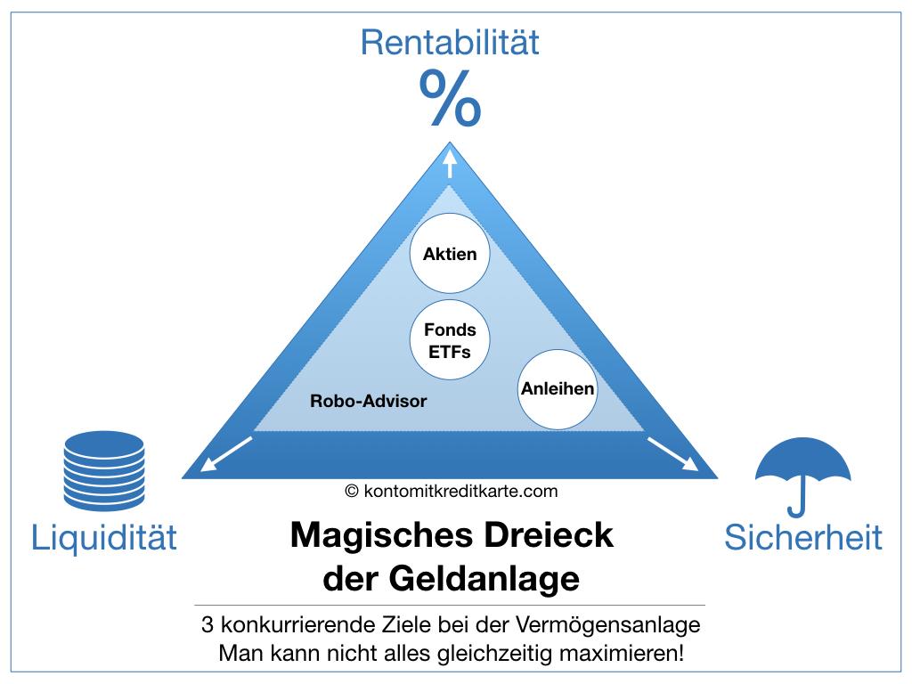 Magisches Dreieck der Geldanlage Robo-Advisor