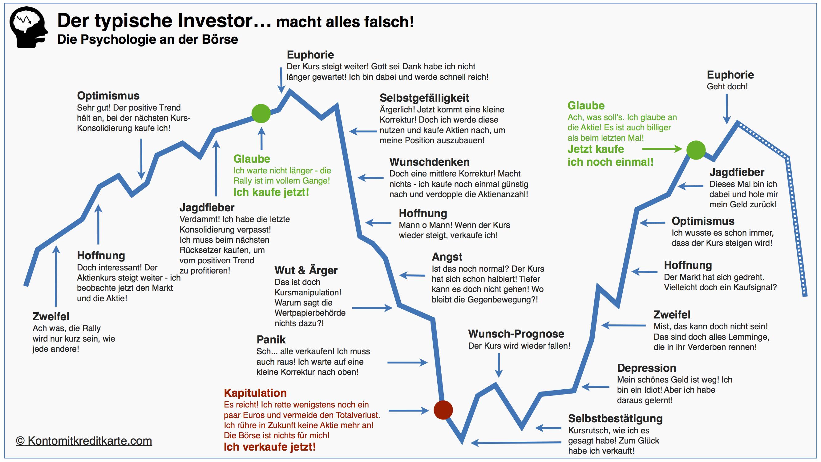 Online-Broker Wissen: Der Typische Investor macht an der Börse alles falsch!