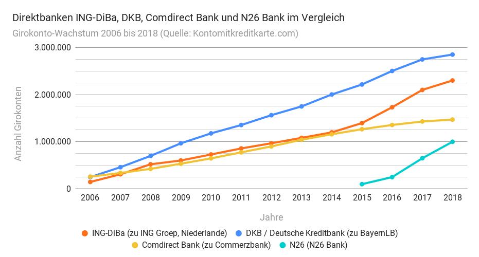 Girokonto-Wachstum DKB Comdirect ING-DiBa N26