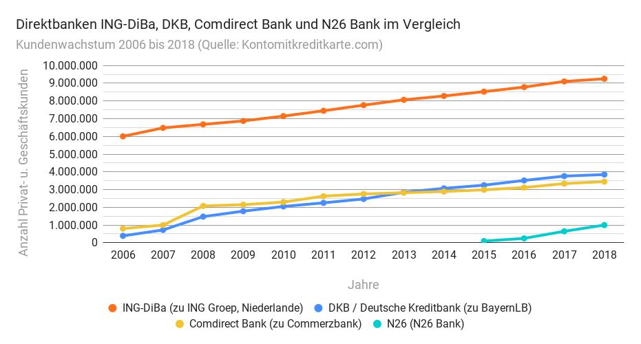 Kundenwachstum DKB Comdirect ING-DiBa N26