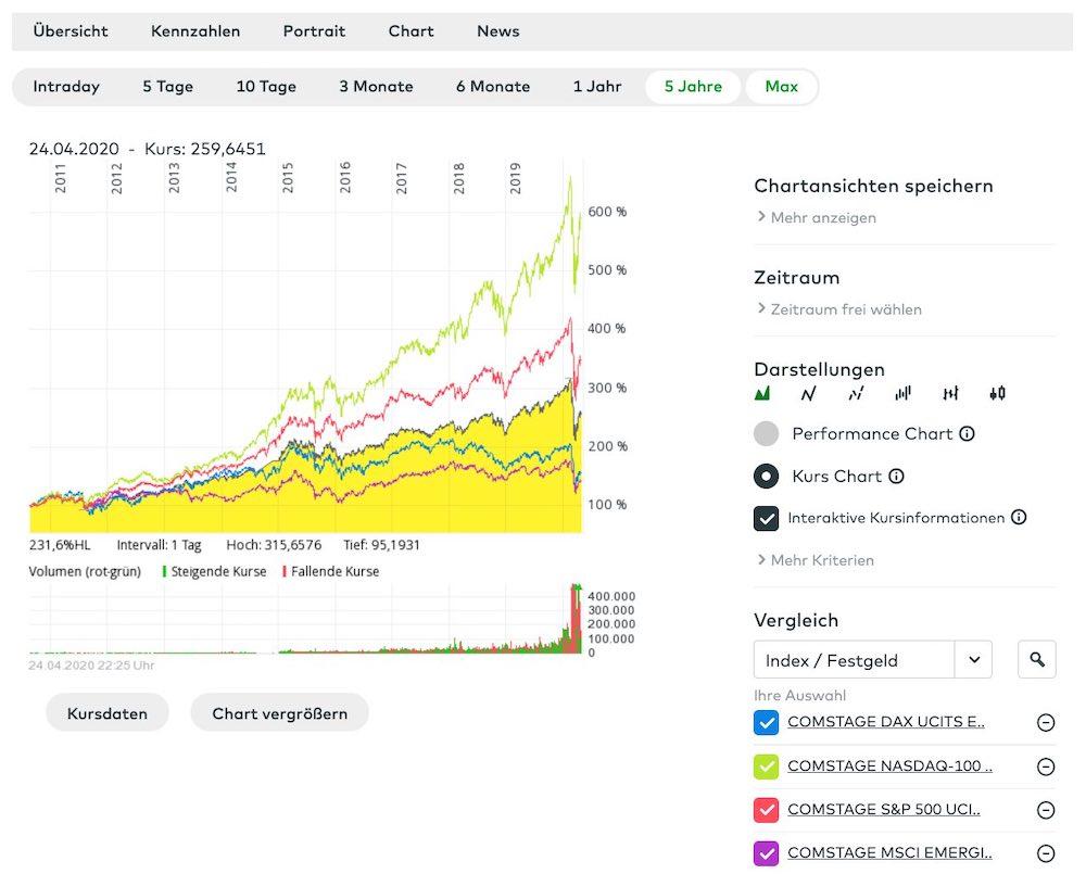 ETF-MSCI-World-Emerging-Markets-DAX-Vergleich
